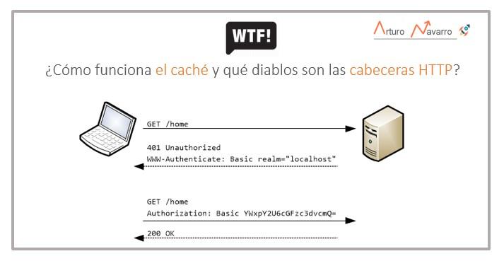 ¿Cómo se hace el envío de archivos a la caché del usuario y qué diablos son las cabeceras HTTP?