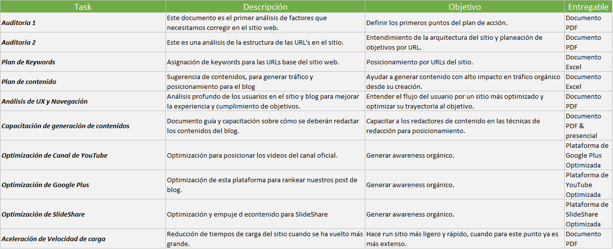 Tabla de Plan de SEO