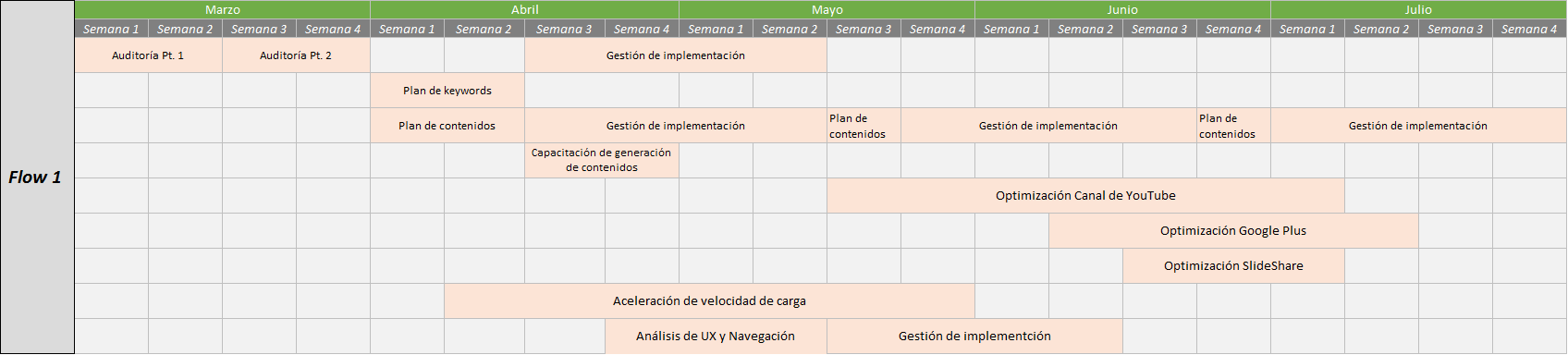 Roadmap de plan SEO