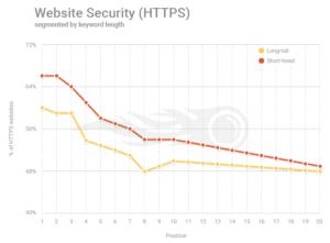 HTTPS factor de posicionamiento SEO 2018