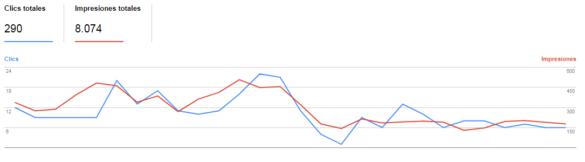 disminución de impresiones y clics orgánicos en search console