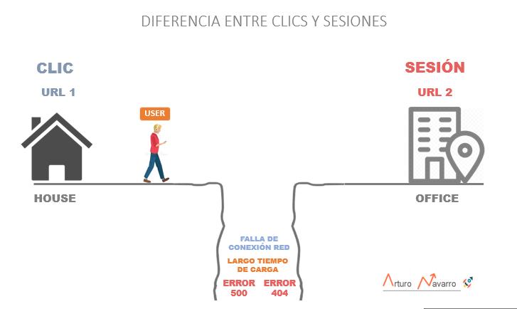 Diferencia entre clics y sesiones o visitas