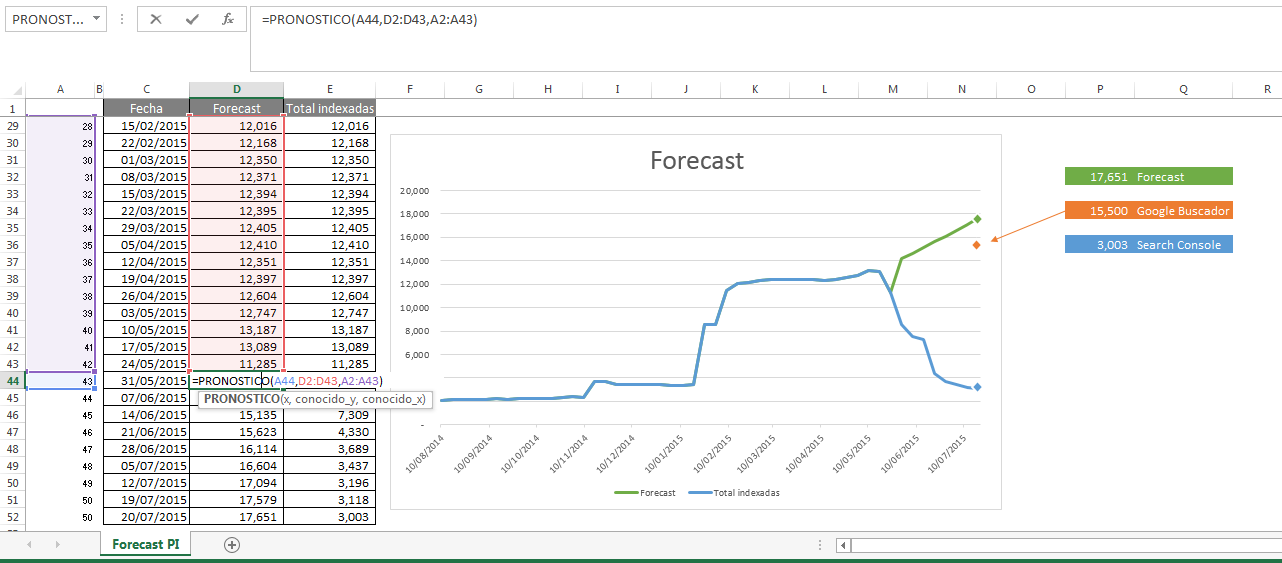 Forecast PI