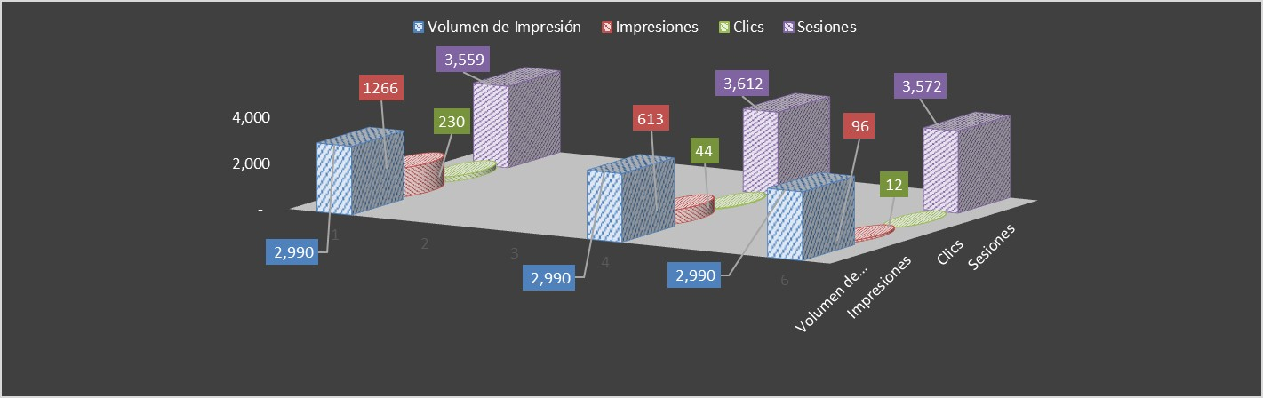 impresiones vs sesiones