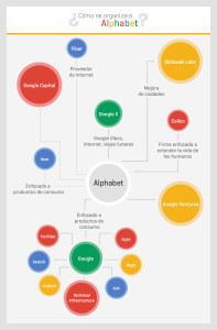 Google se vuelve Alphabet