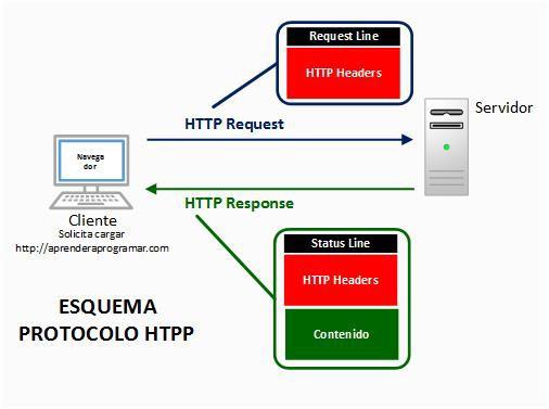 Esquema protocolo HTTP