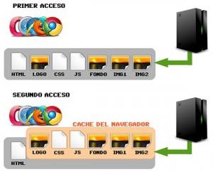 proceso de cache web