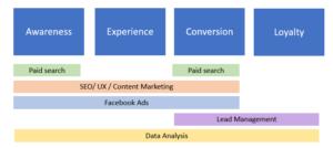 Plan de SEO en estrategia de marketing
