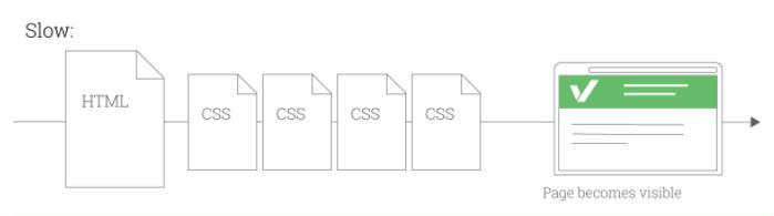Disminuir tiempo de carga enlazando menos hojas CSS