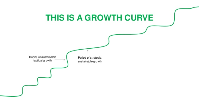 Growth hacking en México SEO