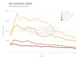 Tráfico de todas las fuentes vs Posición en Google