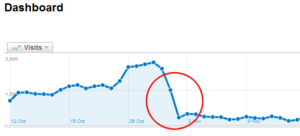 Disminución de tráfico web en fin de año