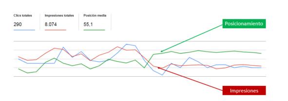 medir posicionamiento web con search console