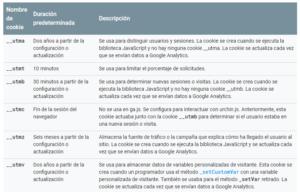 Cookieas de Google Analytics